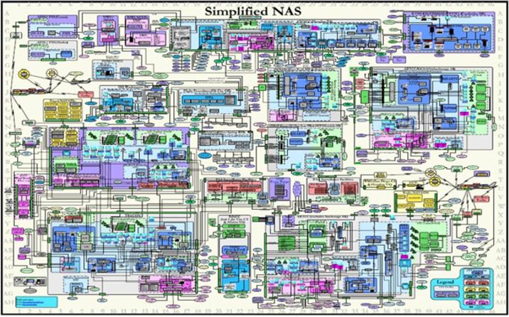 Simplified NAS EA Diagram